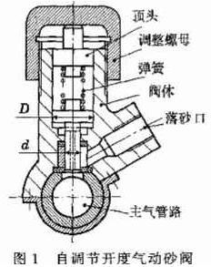 喷砂机配件-气动砂阀原理图